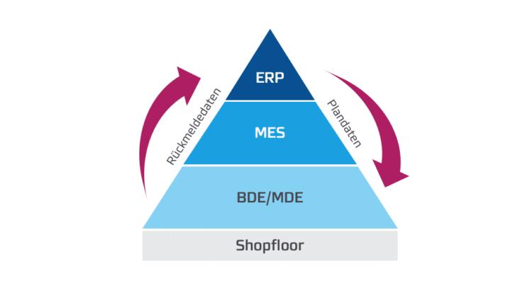 Betriebsdaten und Maschinendaten (IST-Daten) fließen an höher gelegene Systeme wie das MES oder ERP.