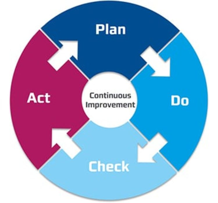 KVP-Methode - PDCA-Zyklus - Plan, Do, Check, Act